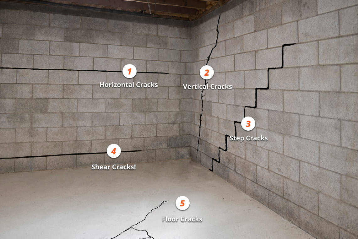 Types of structural basement damage. McCoy Contractors